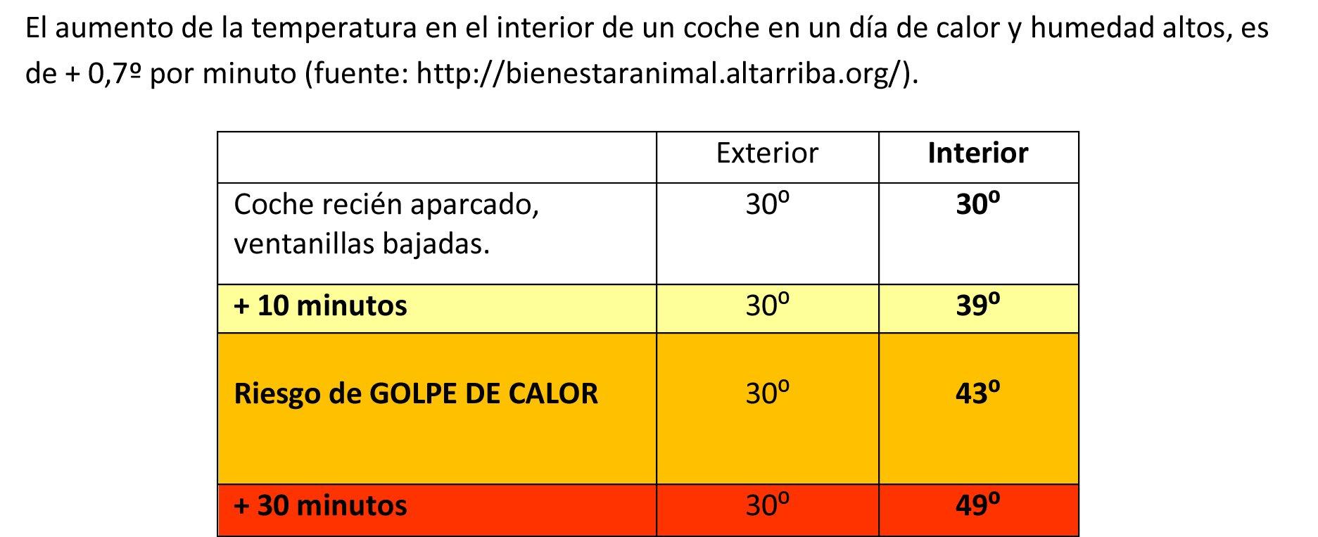 el-aumento-de-la-temperatura-en-el-interior-de-un-coche-en-un-dc3ada-de-calor-y-humedad-altos-es-de-07c2ba-por-minuto-fuente_jpeg